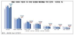 """전경련 """"100대 기업 해외매출 2년 연속 마이너스 성장"""""""