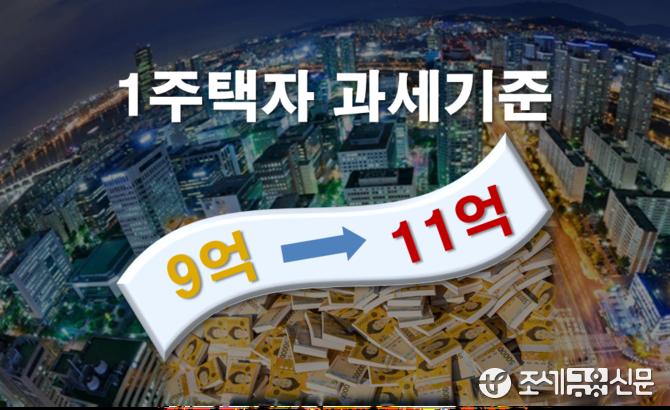 1주택자 종부세 완화로 세수 659억원 감소…감소분의 90%는 서울
