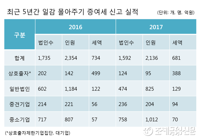 작년 대기업 '일감 몰아주기' 증여세 1천885억원…3년만에 3배 증가